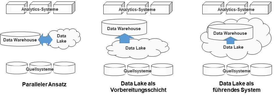 Zusammenspiel von Data Lake und Data Warehouse
