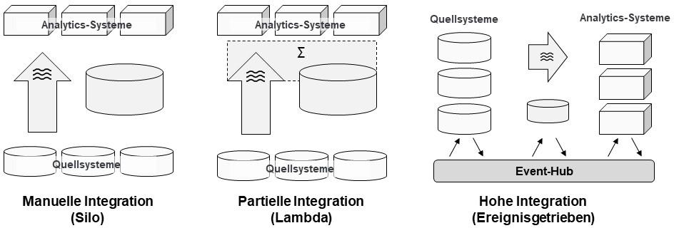 Umfang der Integration von Komponenten innerhalb eines Data Lakes