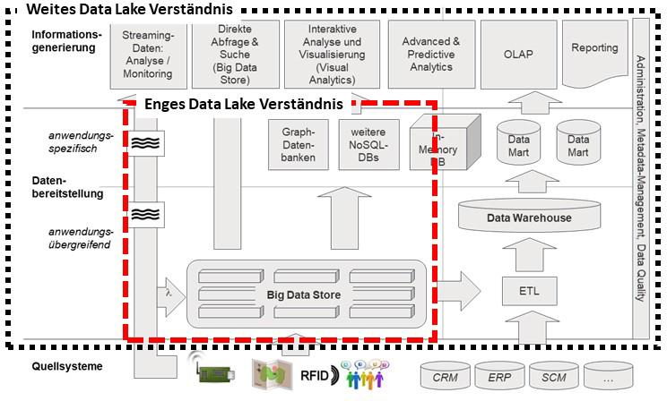 Technologisches Verständnis eins Data Lakes.