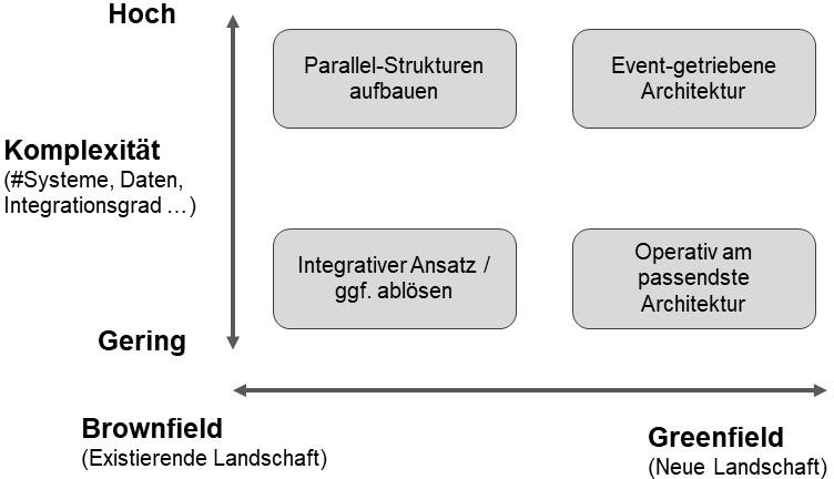 Vorgehen bei der Architekturplanung eines Data Lakes